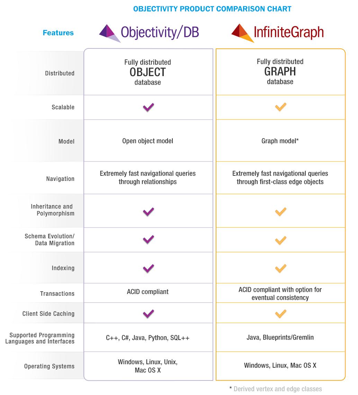 DB-IG_comparison_chart