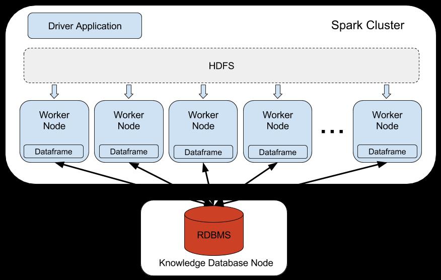 DataFrame-Centralized