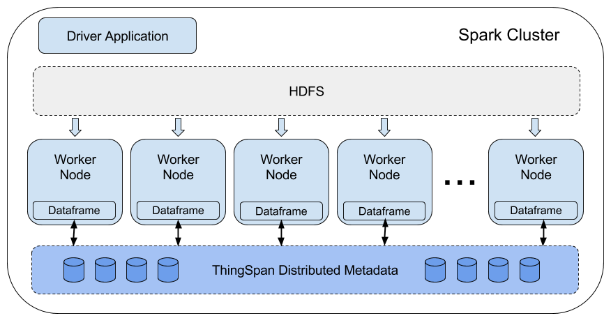 Powerful Persistence: ThingSpan & SparkSQL