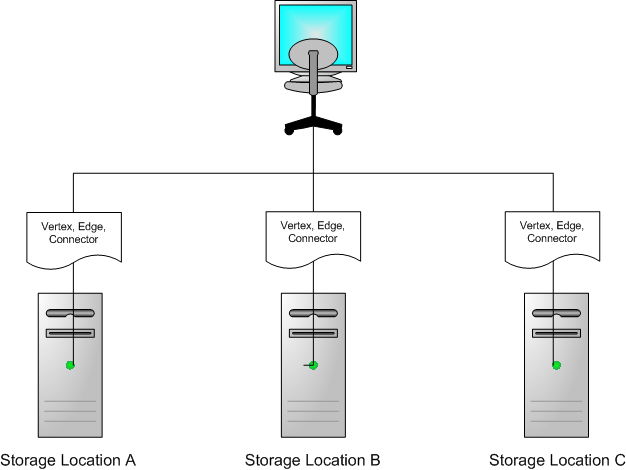 How to Distribute Evenly Across Multiple Storage Locations