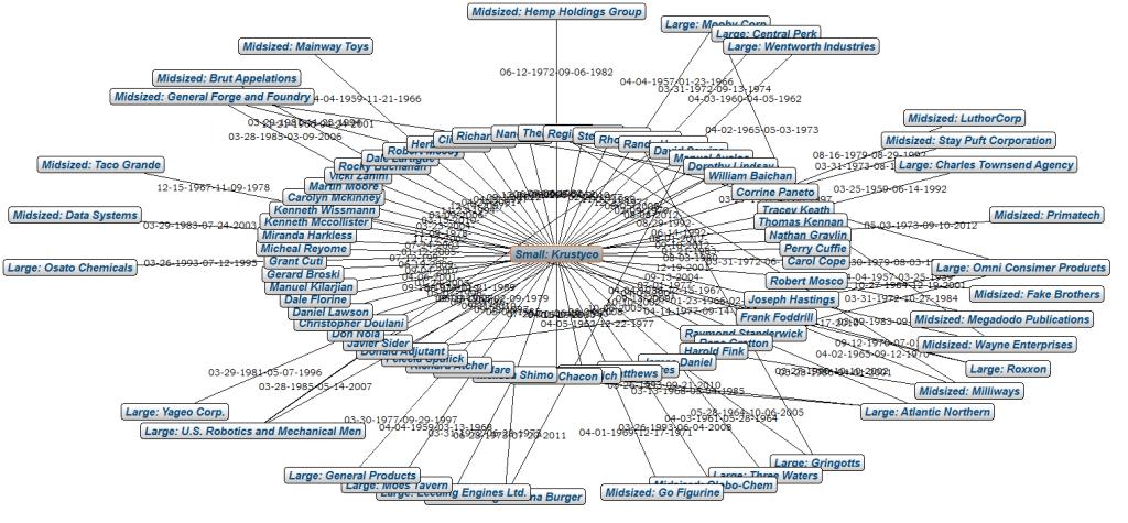 Krustyco diagram