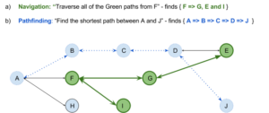 Why Graph Databases Built On The Wrong Foundation Cannot Compete