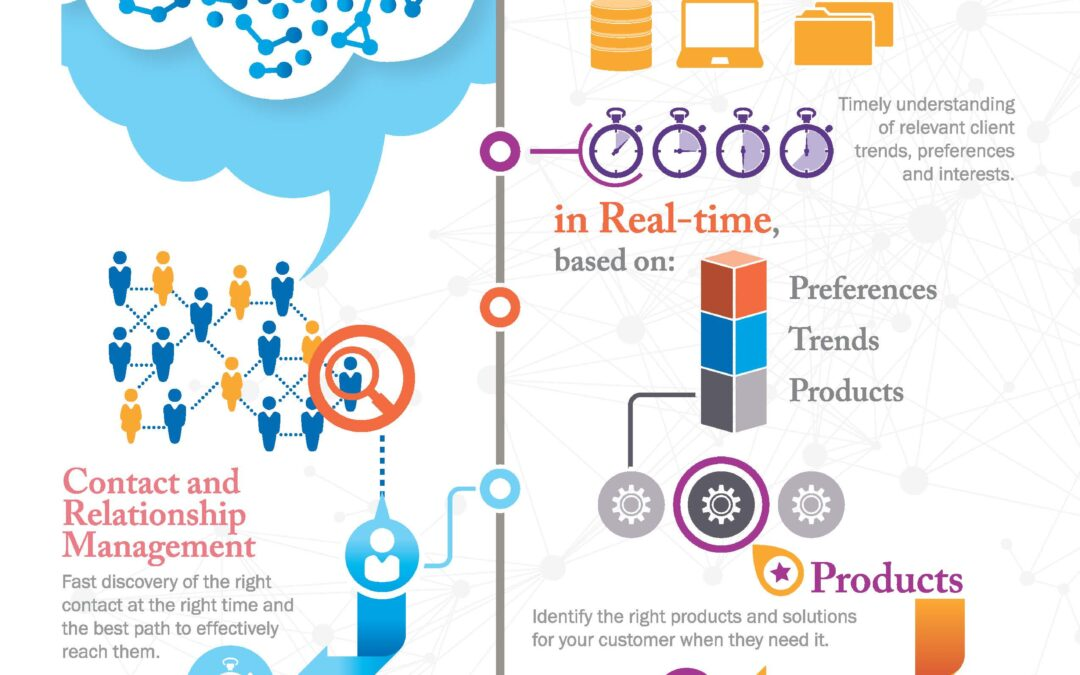 Infographic: Enterprise Social Network Intelligence