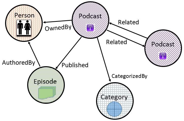 Building a Recommendation Engine Using a Graph Database