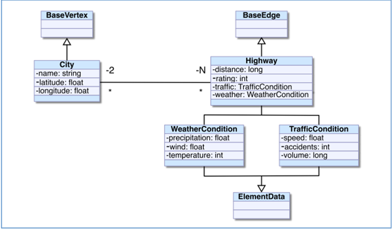 Explicit Schema Example diagram