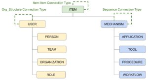 Objectivity's New Way to Help Build Advanced Data Governance Systems – Part 1