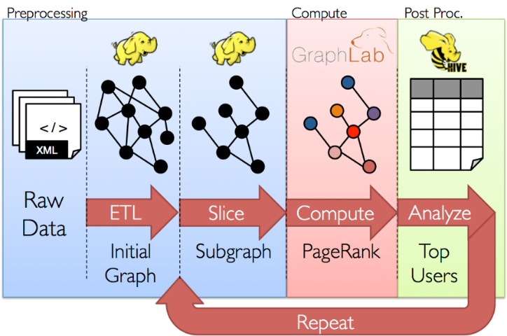 Making Spark Work for Next Generation Workflows