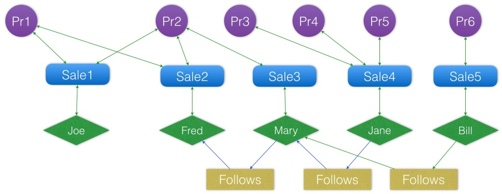 Making Offers They Can't Refuse: Using Spark and Objectivity's ThingSpan to Increase Retail Product Sales