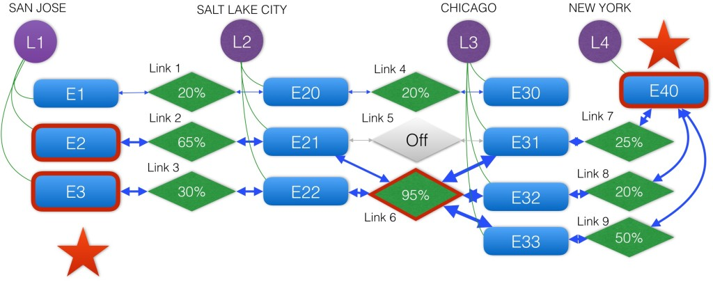 fig3telcopathfinding