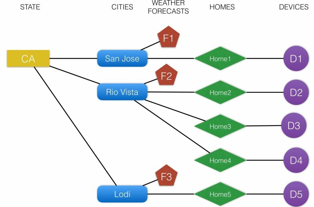 How Smart Are Your Connected Devices? Using Spark and ThingSpan to Provide IIoT Predictive Analytics for Smart Homes.
