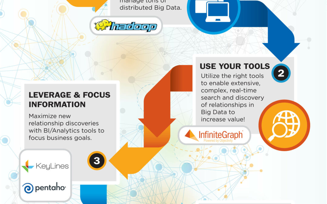 Infographic: Finding Value in your Big Data