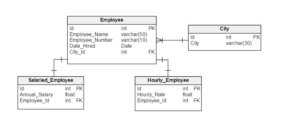 Is Your Database Schema Too Complex?
