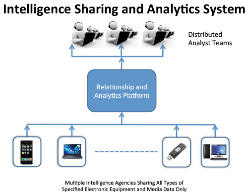 Intelligence Sharing and Analytics System