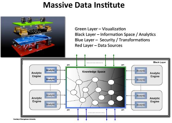 Massive Data Institute