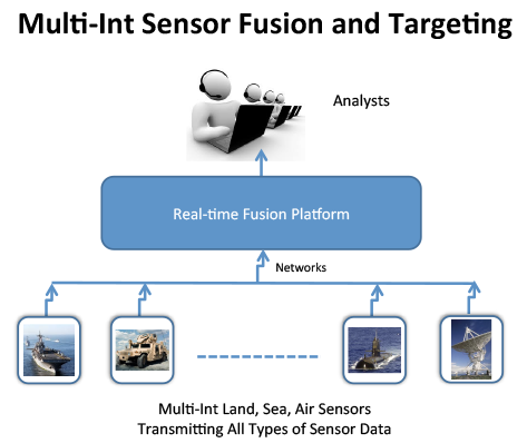 Multi-Int Sensor Fusion and Targeting
