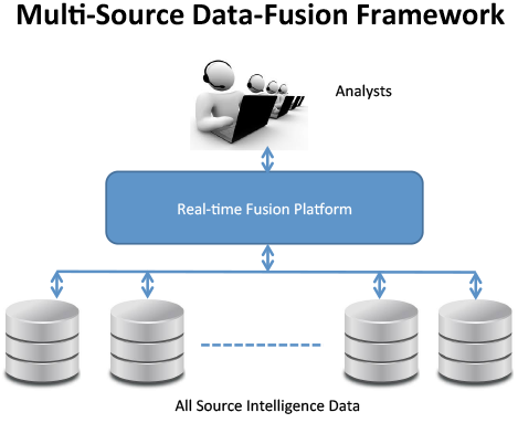 Multi-Source Data-Fusion Framework