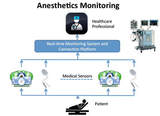 Anesthetics Monitoring