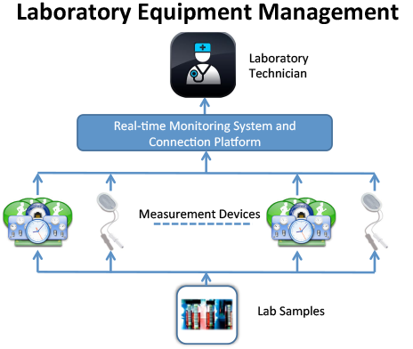 Laboratory Equipment Management