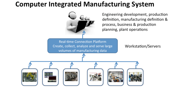 Computer Integrated Manufacturing System diagram