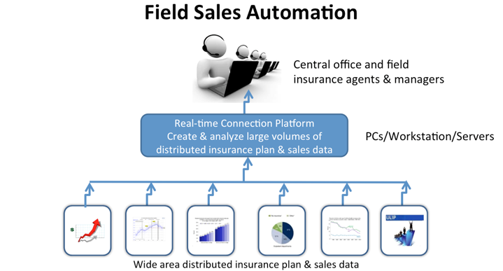 Field Sales Automation diagram