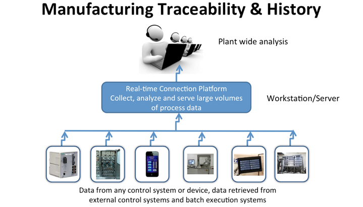 Manufacturing Traceability & History