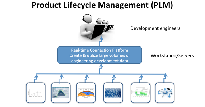 product life cycle management and samsung Samsung gear s2 is a sophisticated it device that represents the latest advancement in technology the product is at the growth stage of its life cycle because of large sales and profitability.