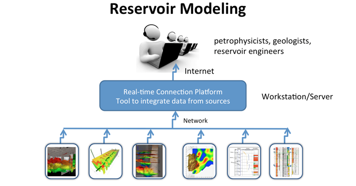 Reservoir Modeling diagram