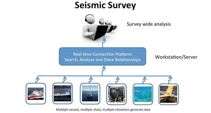Seismic Survey diagram