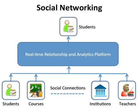 Social Networking for Education
