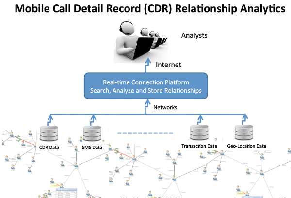 Mobile Call Detail Record (CDR) Relationship Analytics