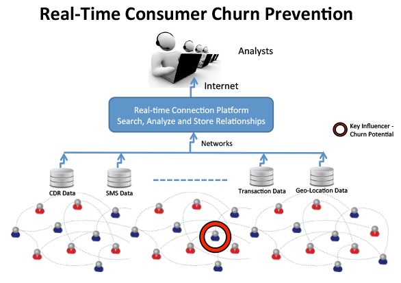 Real-Time Consumer Churn Prevention