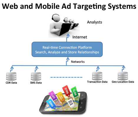 Web and Mobile Ad Targeting Systems